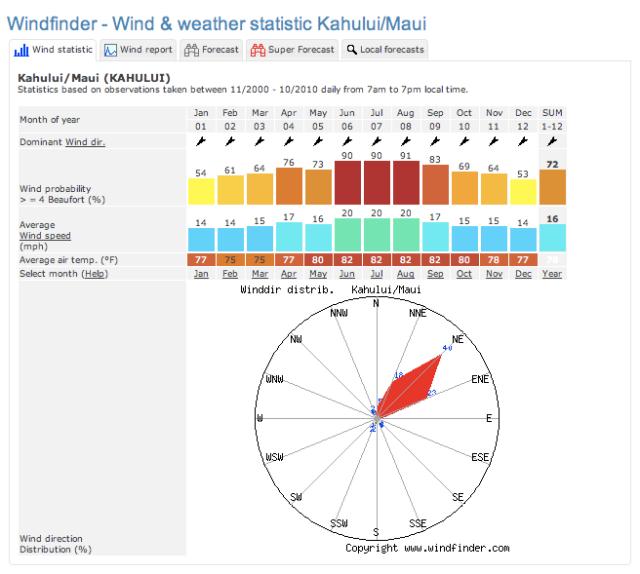 Windfinder Kahului graph