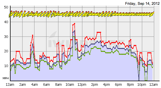 Kanaha wind graph for Friday, September 14